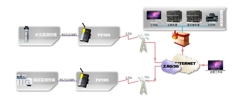 鉴于对采集器的通讯接口等因素考虑