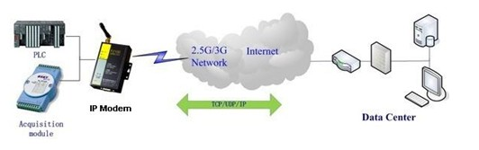 DTU与PLC组网连接图