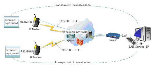 APN (VPDN) special nets
