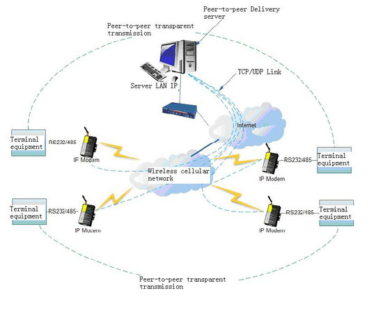 The application of network expansion point