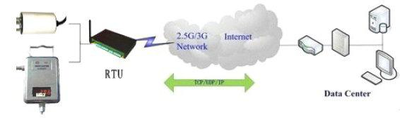 RTU应用图