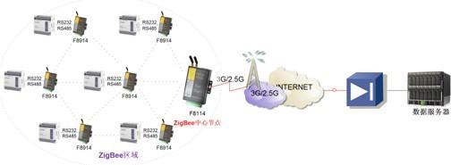 F8114组网图
