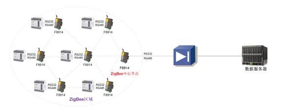 zigbeeF8914组网图