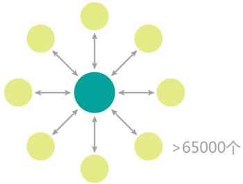 zigbee模块组网