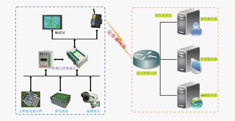 光伏逆变器无线监测应用