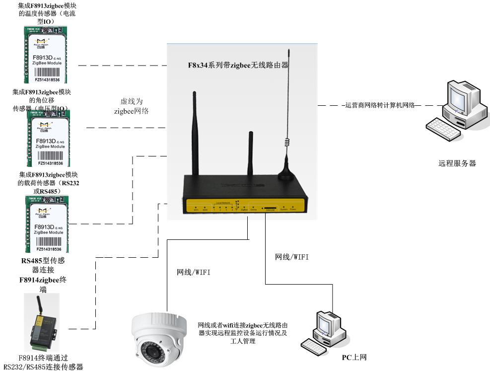 对于抽油机不同场合的应用需要,厦门四信都有相应的zigbee产品提供解决方案。不管是zigbee模块的二次开发,还是无需开发直接接线采集数据;不 管是本地查询管理,还是远程查询管理;不管是需要视频实时监控,还是不需要视频实时监控;不管是有线连接,还是wifi无线连接;不管传感器采集的数据是 模拟量(电压型或电流型),还是数字量(开关量还是RS232/RS485)。我们总有一套方案满足您的需求。