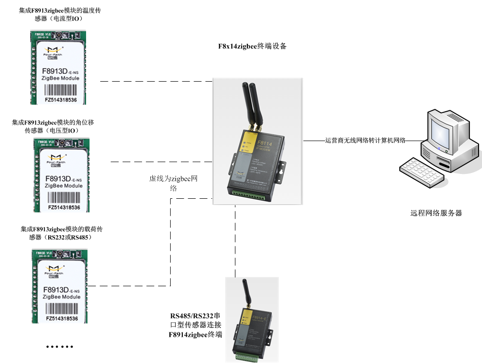 并可通过网络摄像头(网线/wifi连接)在远程实时监控