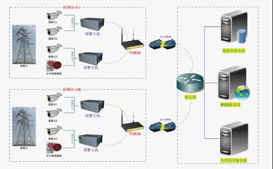 输电线路视频监测