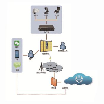 快递柜工控机应用组网图