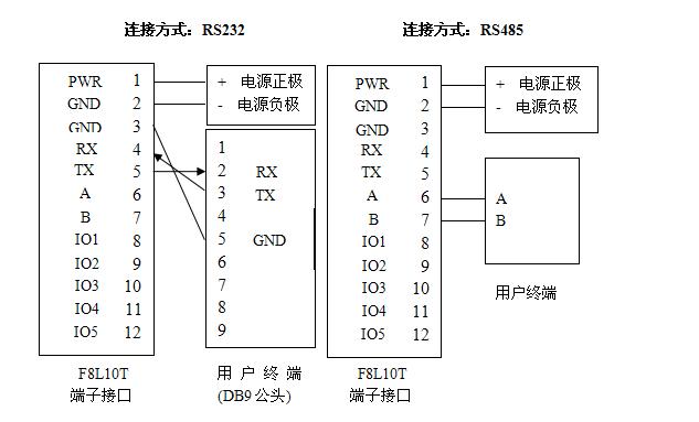 LoRa终端电源与数据接口示意图