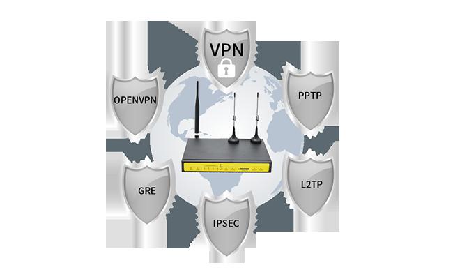 支持APN/VPN网络