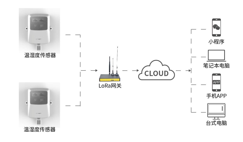 基于四信lora无线技术温湿度监测解决方案采用四信lora/网关