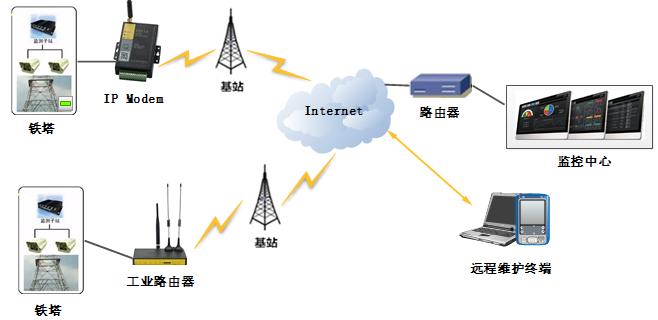 4G IP Modem
