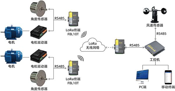 光伏跟踪支架自动控制系统