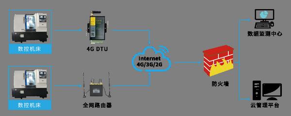 4G通信数控机床远程监控