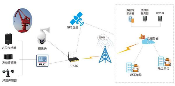 塔式起重机监控系统