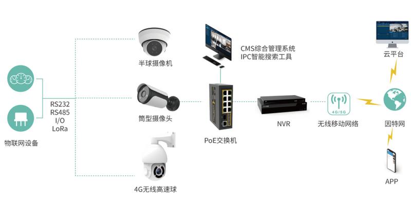 智慧物联网安防系统