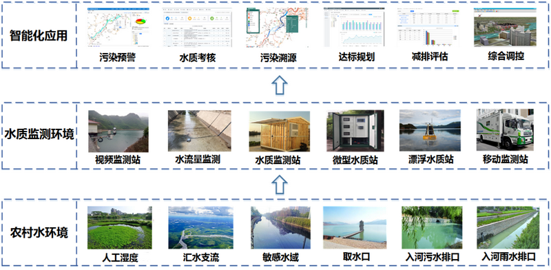 农村污水排放监测系统