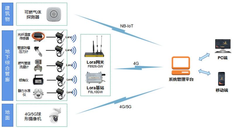 燃气安全监管物联网解决方案