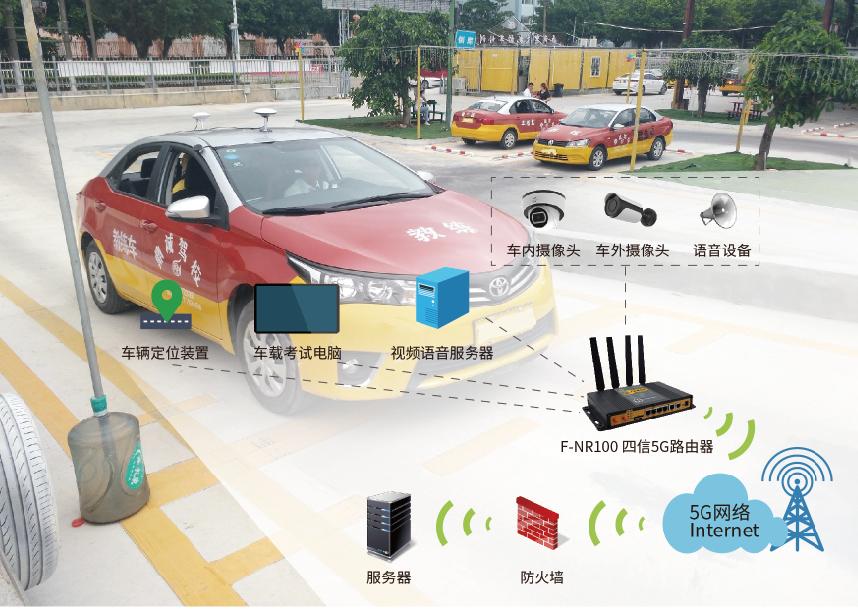 5G工业路由器的科目三智能驾考系统